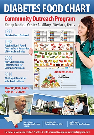 Diabetes Food Chart Outreach Program Knapp Medical Center